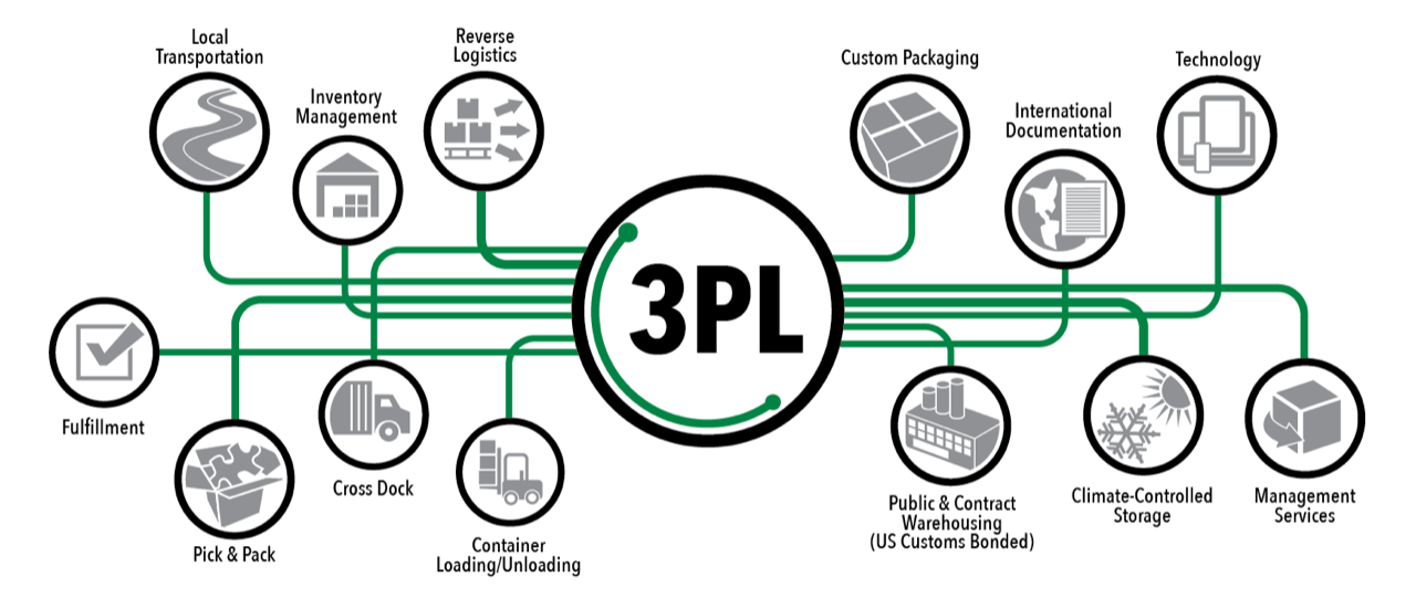 Third Party Logistics - 3PL